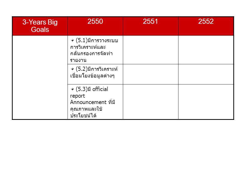 3-Years Big Goals 2550. 2551. 2552. (5.1)มีการวางระบบการวิเคราะห์และกลั่นกรองการจัดทำรายงาน. (5.2)มีการวิเคราะห์เชื่อมโยงข้อมูลต่างๆ.