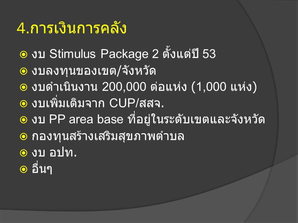 4.การเงินการคลัง งบ Stimulus Package 2 ตั้งแต่ปี 53