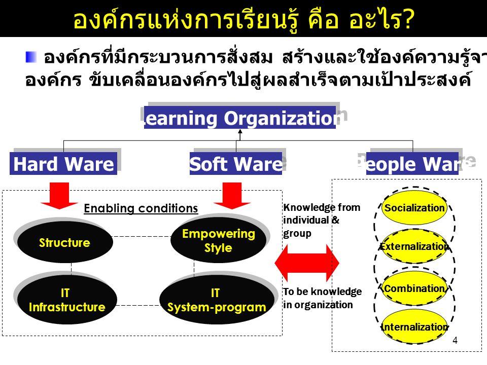 องค์กรแห่งการเรียนรู้ คือ อะไร