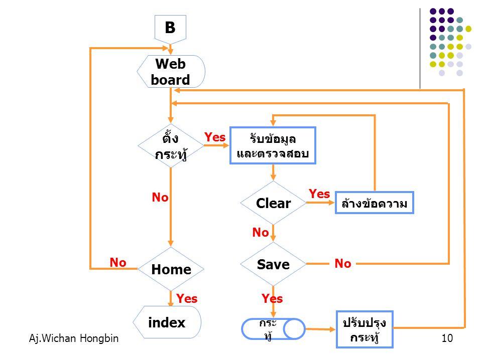 B Web board ตั้ง กระทู้ Clear Save Home index Yes รับข้อมูล และตรวจสอบ