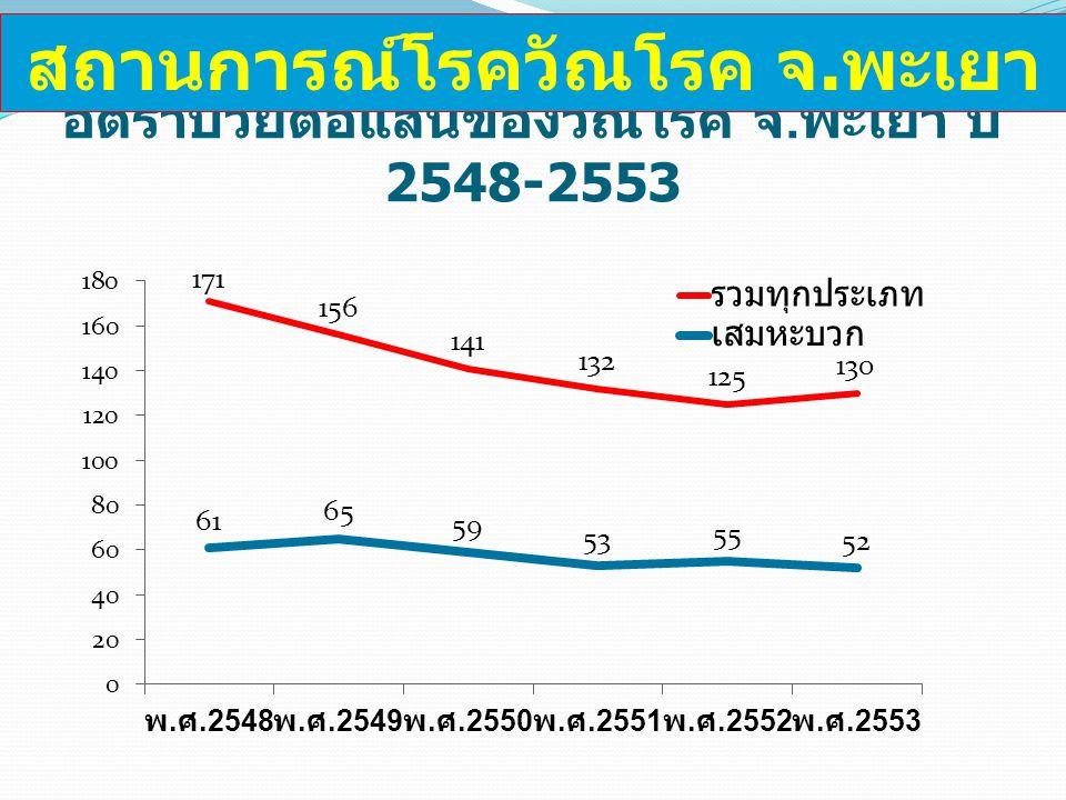 อัตราป่วยต่อแสนของวัณโรค จ.พะเยา ปี 2548-2553