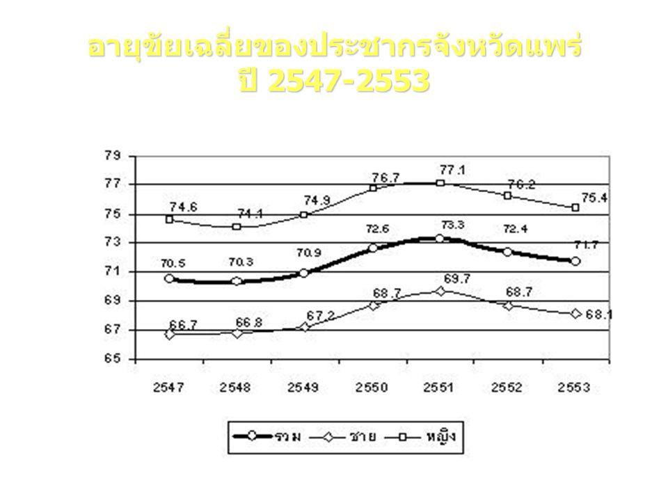 อายุขัยเฉลี่ยของประชากรจังหวัดแพร่ ปี 2547-2553