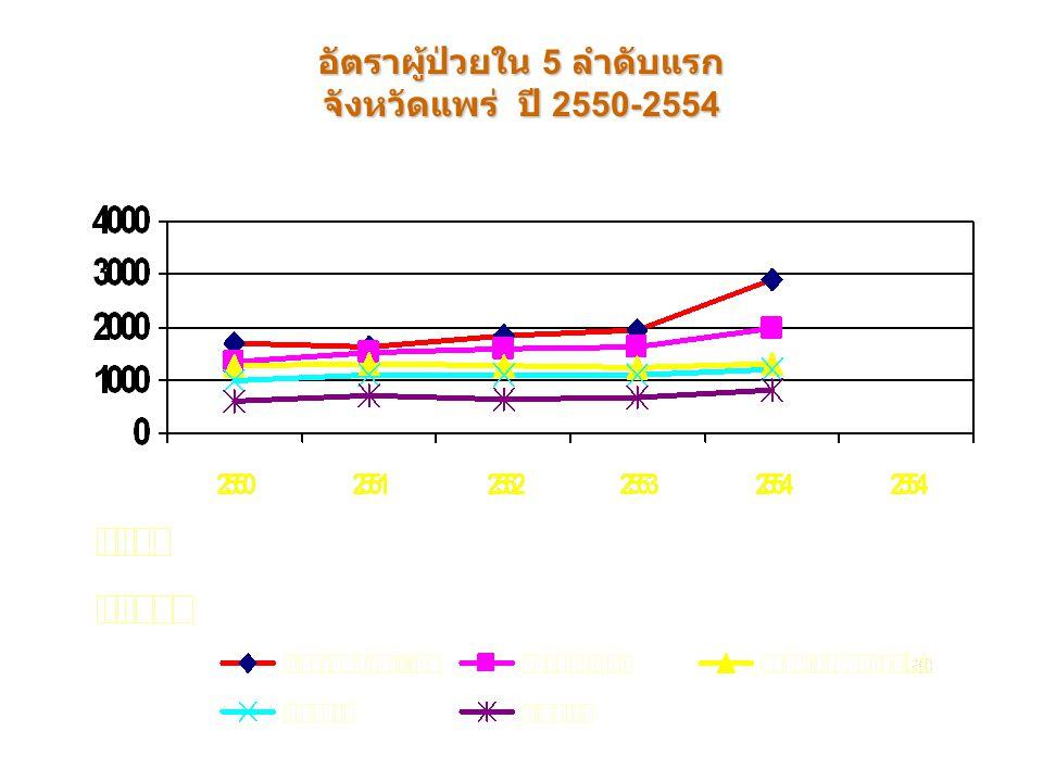 อัตราผู้ป่วยใน 5 ลำดับแรก จังหวัดแพร่ ปี 2550-2554