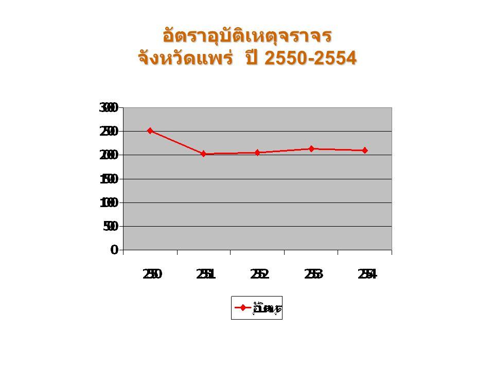อัตราอุบัติเหตุจราจร จังหวัดแพร่ ปี 2550-2554