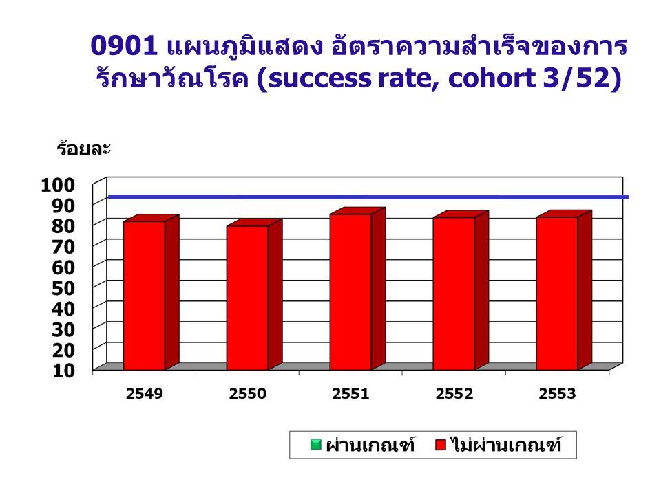 0901 แผนภูมิแสดง อัตราความสำเร็จของการรักษาวัณโรค (success rate, cohort 3/52)