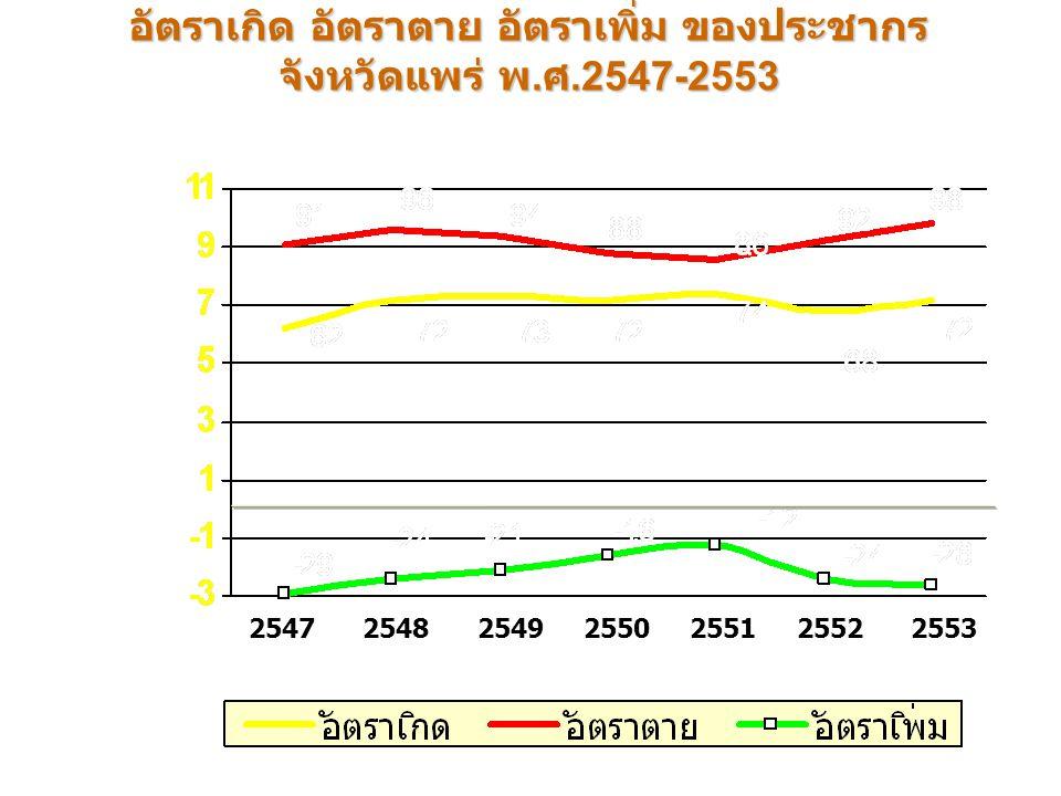 อัตราเกิด อัตราตาย อัตราเพิ่ม ของประชากร จังหวัดแพร่ พ.ศ.2547-2553