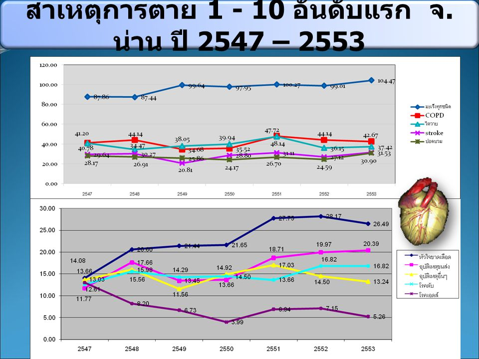 สาเหตุการตาย 1 - 10 อันดับแรก จ. น่าน ปี 2547 – 2553