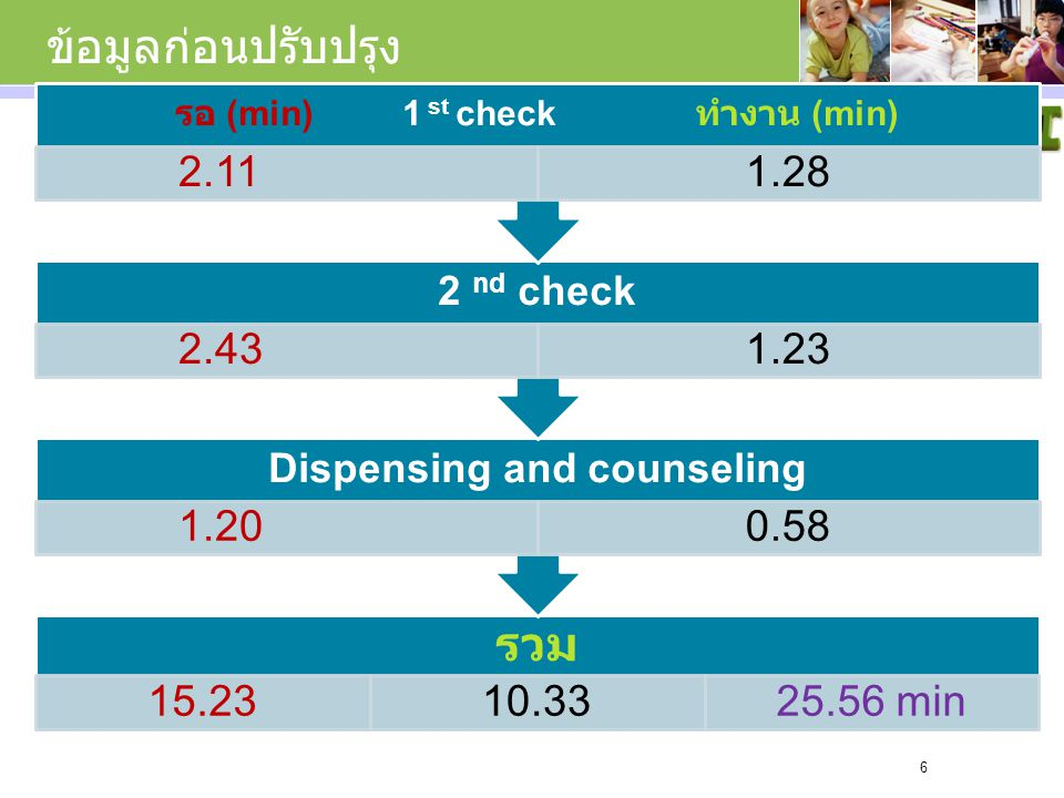 รอ (min) 1 st check ทำงาน (min) Dispensing and counseling