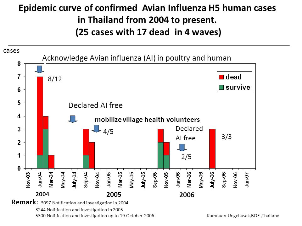 Epidemic curve of confirmed Avian Influenza H5 human cases