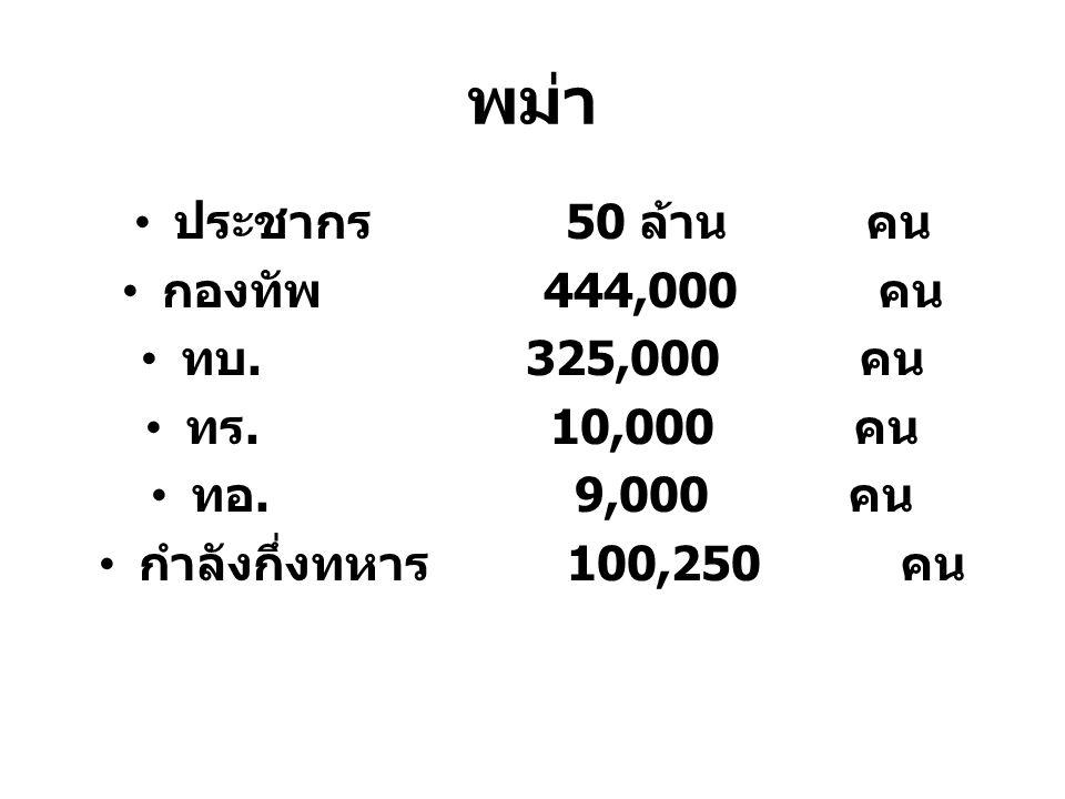 พม่า ประชากร 50 ล้าน คน กองทัพ 444,000 คน ทบ. 325,000 คน ทร. 10,000 คน