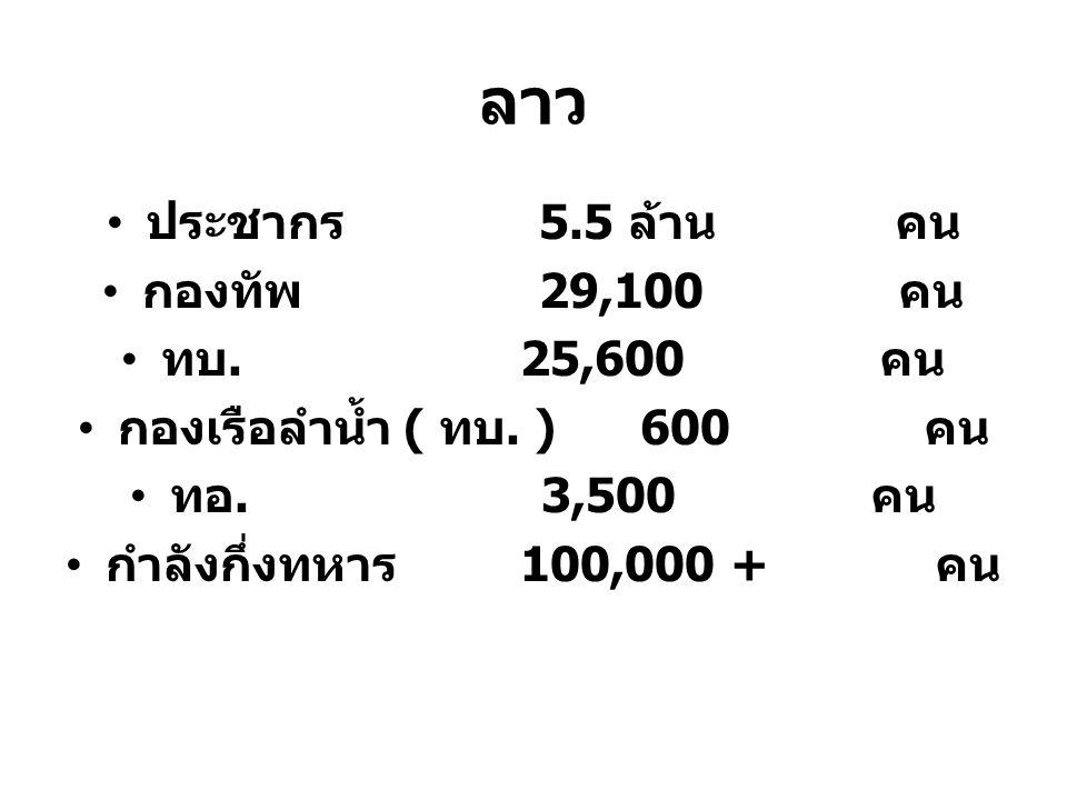 ลาว ประชากร 5.5 ล้าน คน กองทัพ 29,100 คน ทบ. 25,600 คน
