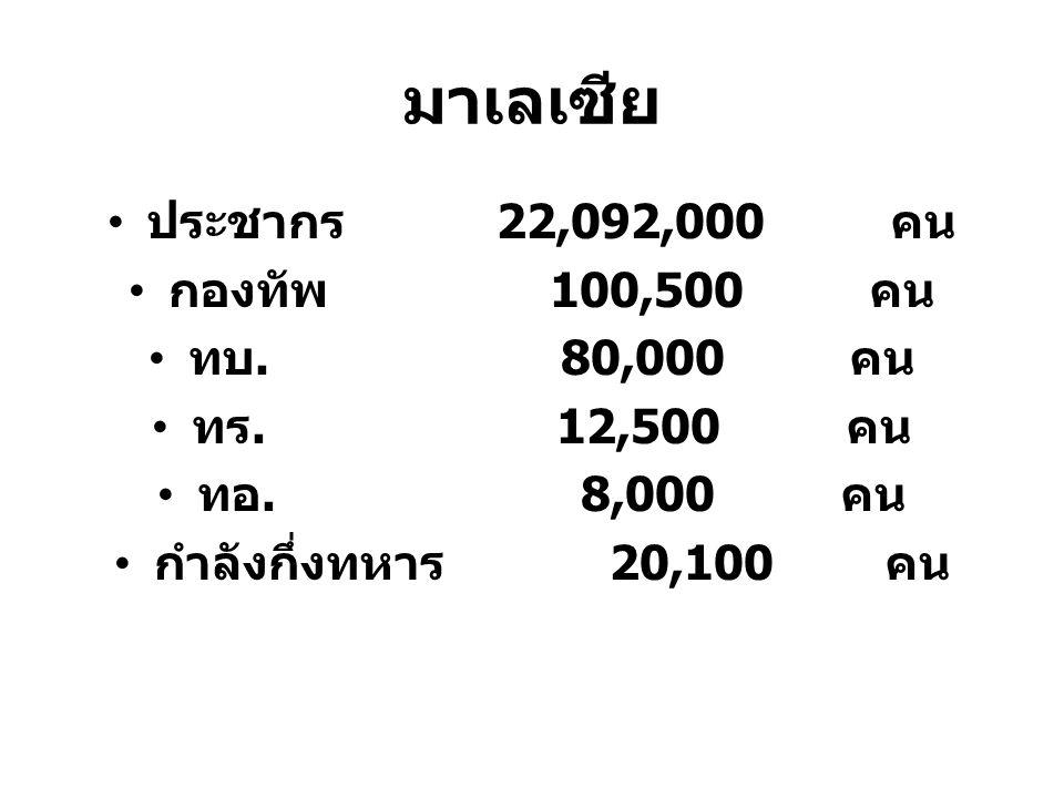 มาเลเซีย ประชากร 22,092,000 คน กองทัพ 100,500 คน ทบ. 80,000 คน
