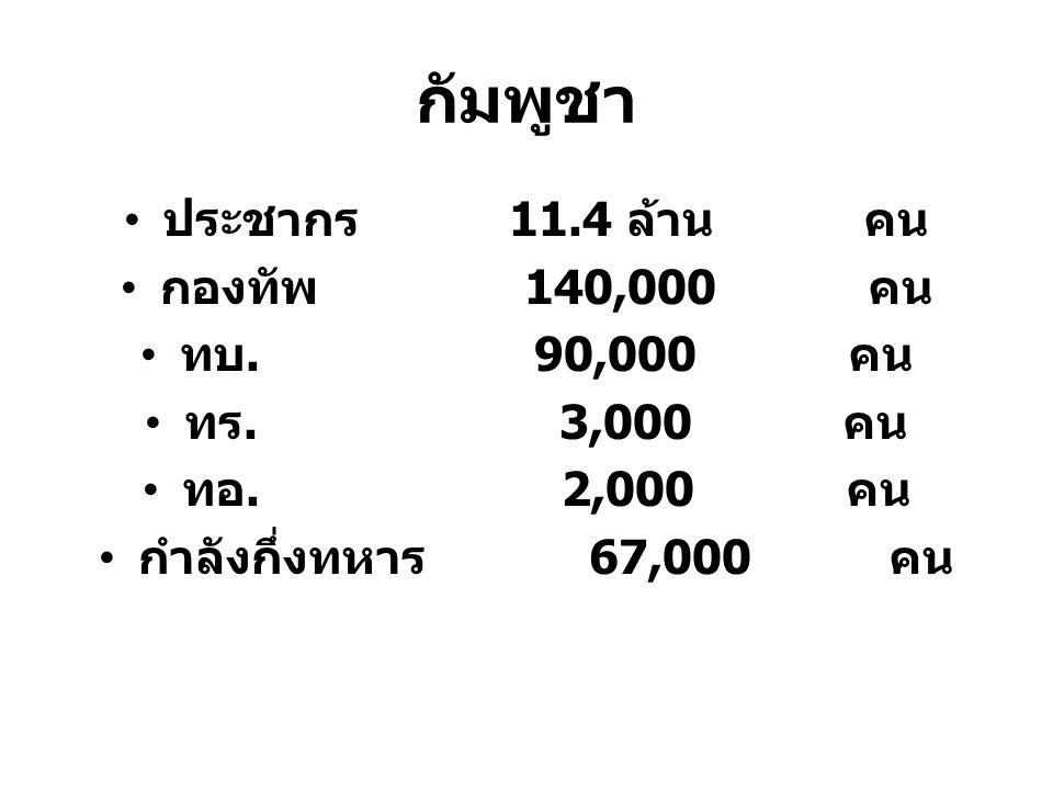 กัมพูชา ประชากร 11.4 ล้าน คน กองทัพ 140,000 คน ทบ. 90,000 คน