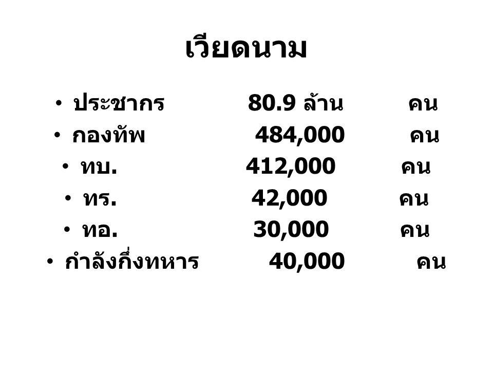 เวียดนาม ประชากร 80.9 ล้าน คน กองทัพ 484,000 คน ทบ. 412,000 คน