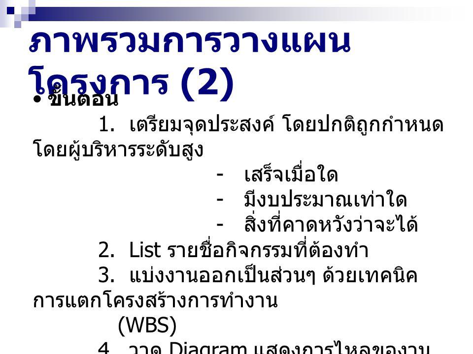 ภาพรวมการวางแผนโครงการ (2)