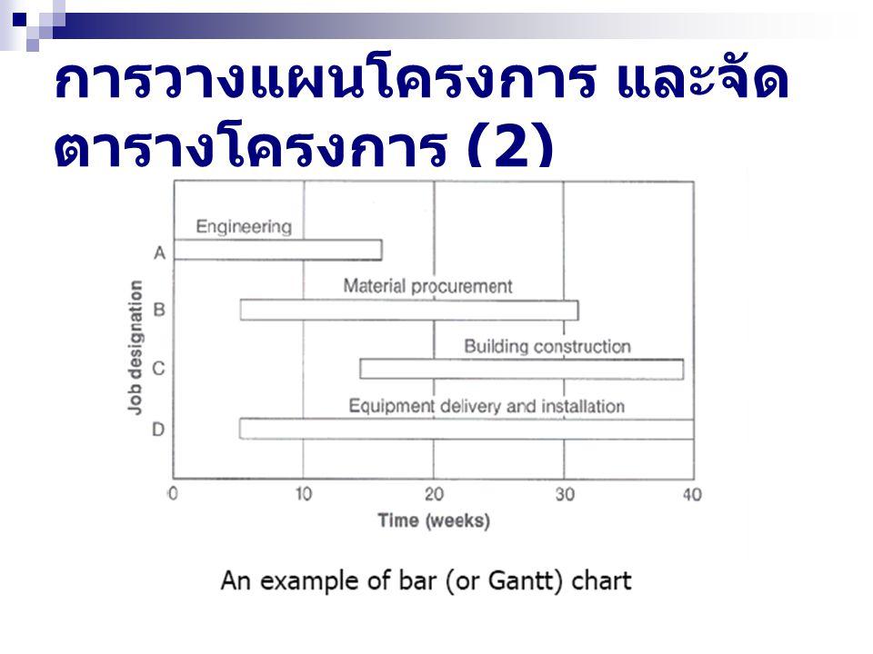 การวางแผนโครงการ และจัดตารางโครงการ (2)