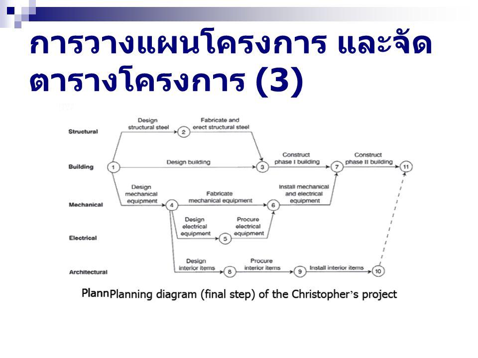 การวางแผนโครงการ และจัดตารางโครงการ (3)