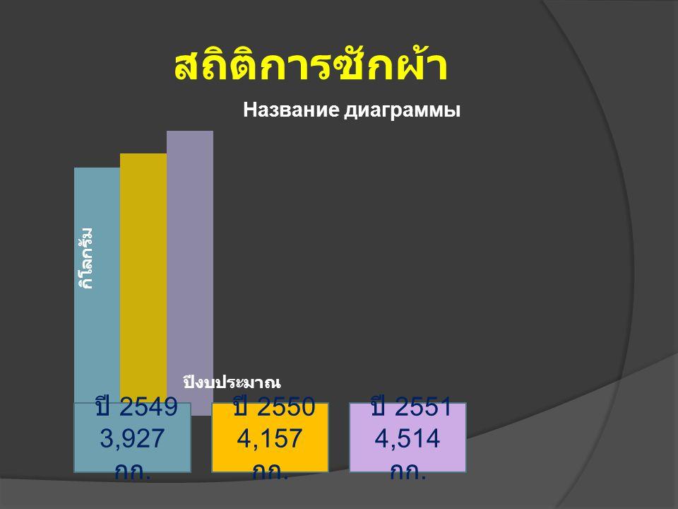 สถิติการซักผ้า ปี 2549 3,927 กก. ปี 2550 4,157 กก. ปี 2551 4,514 กก.