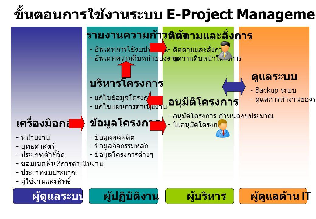 ขั้นตอนการใช้งานระบบ E-Project Management