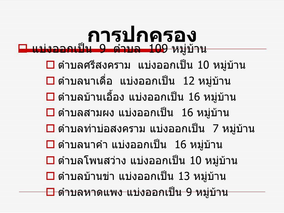 การปกครอง แบ่งออกเป็น 9 ตำบล 109 หมู่บ้าน