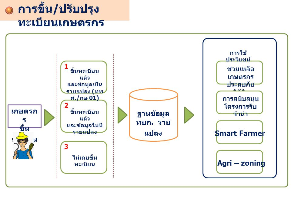 การขึ้น/ปรับปรุงทะเบียนเกษตรกร
