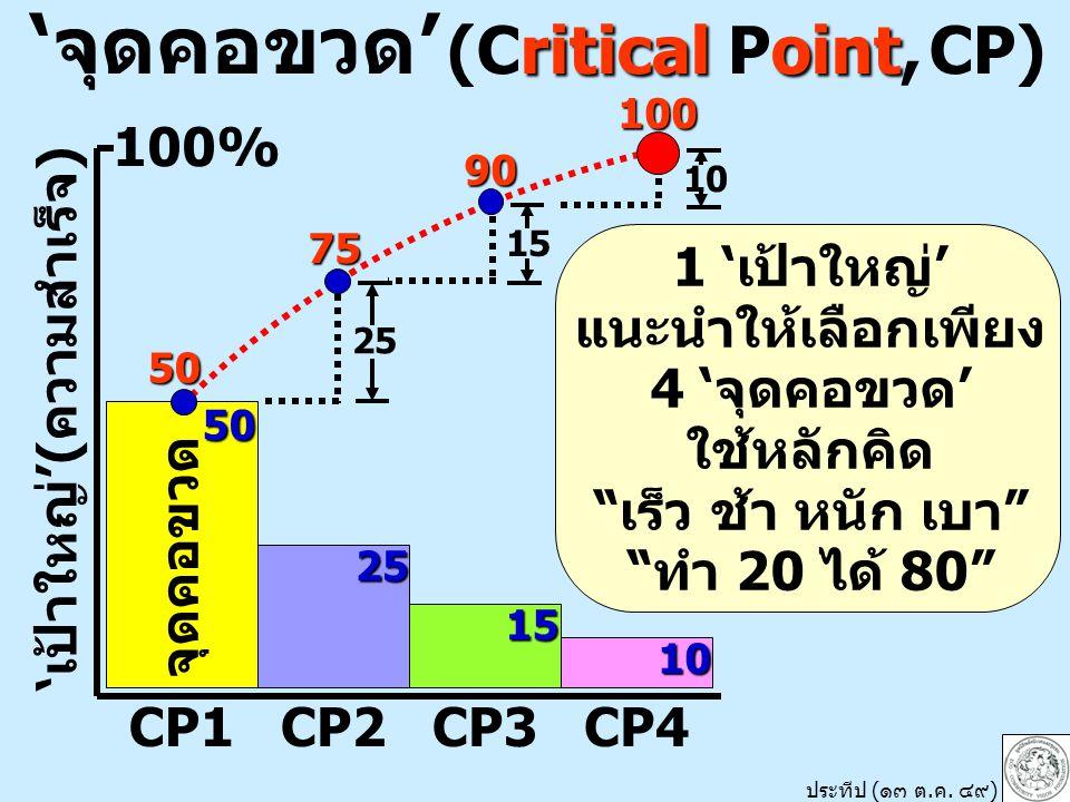 'จุดคอขวด' (Critical Point, CP) 'เป้าใหญ่'(ความสำเร็จ)
