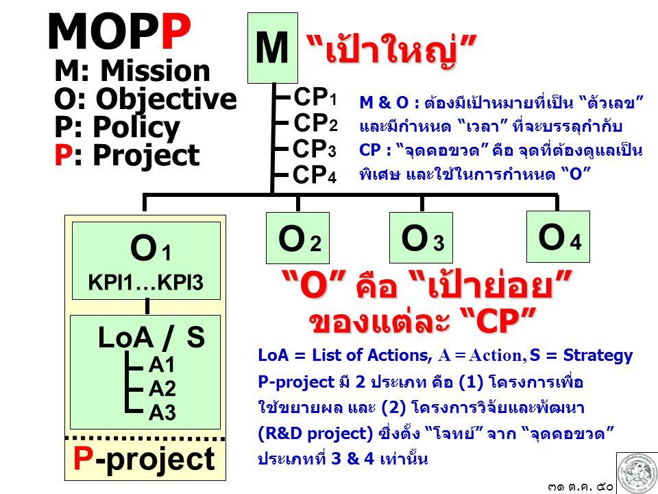 MOPP M เป้าใหญ่ O 1 O คือ เป้าย่อย ของแต่ละ CP P-project
