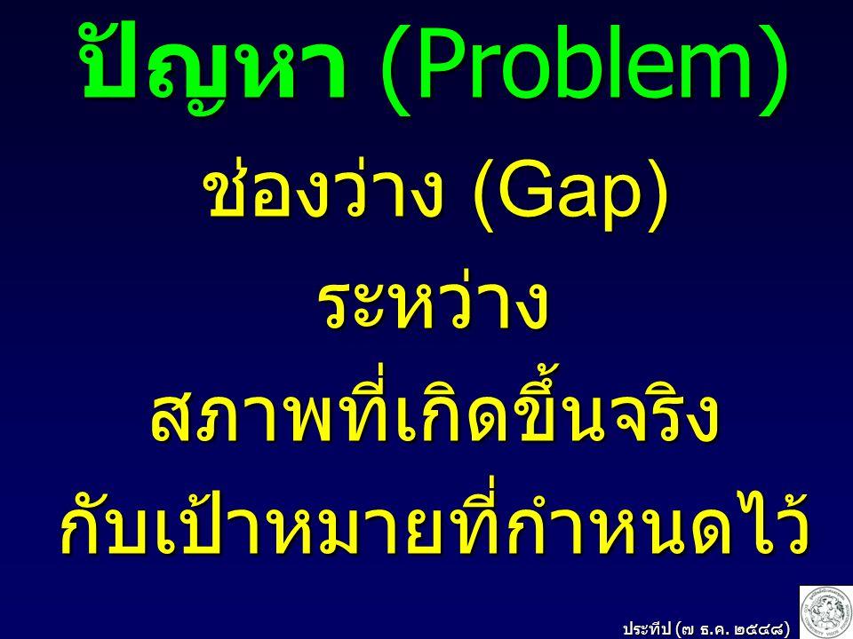 ปัญหา (Problem) ช่องว่าง (Gap) ระหว่าง สภาพที่เกิดขึ้นจริง กับเป้าหมายที่กำหนดไว้