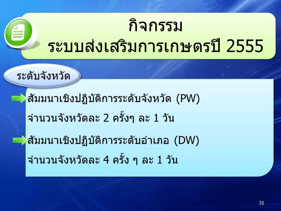 กิจกรรม ระบบส่งเสริมการเกษตรปี 2555