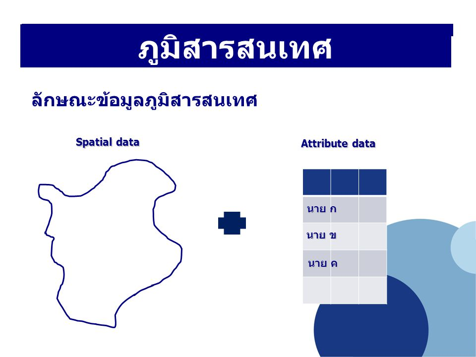 ภูมิสารสนเทศ ลักษณะข้อมูลภูมิสารสนเทศ Spatial data Attribute data