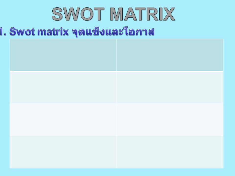 1. Swot matrix จุดแข็งและโอกาส