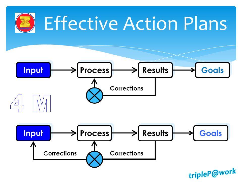 Effective Action Plans
