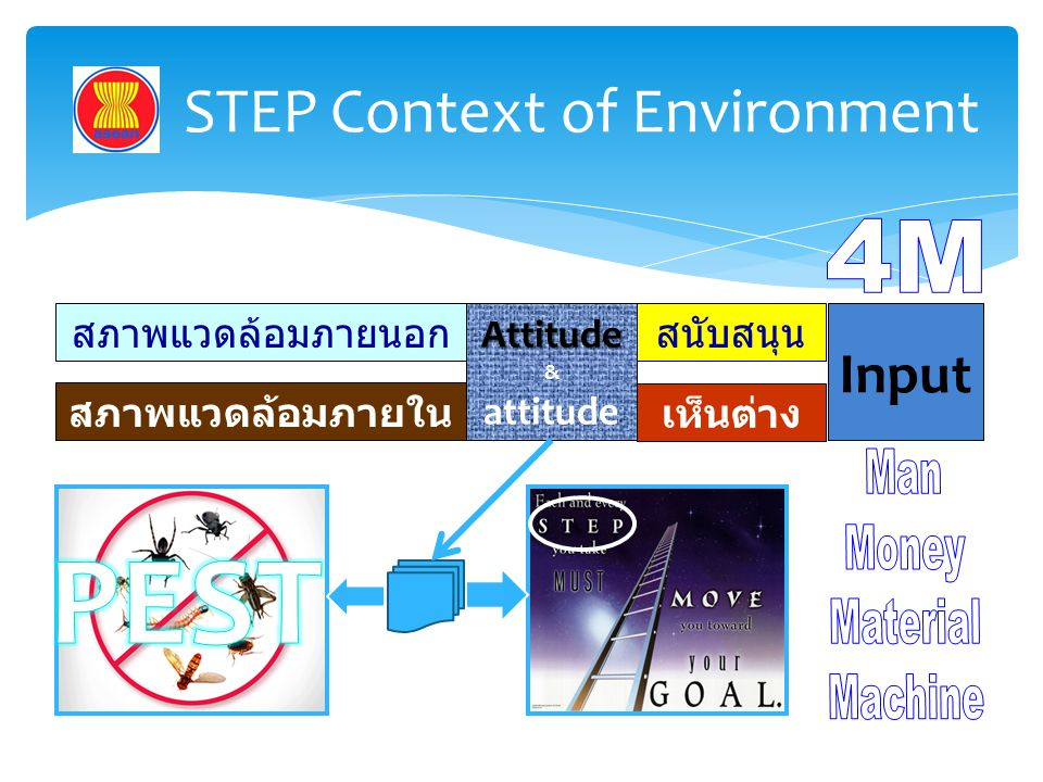 STEP Context of Environment