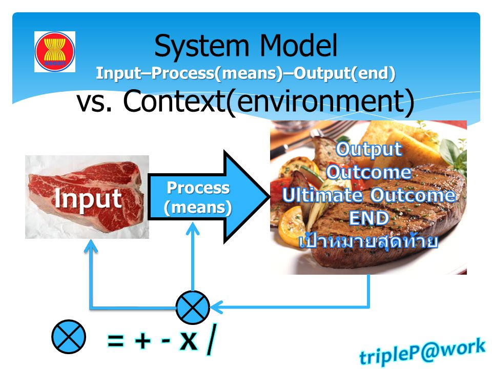 System Model Input–Process(means)–Output(end) vs. Context(environment)