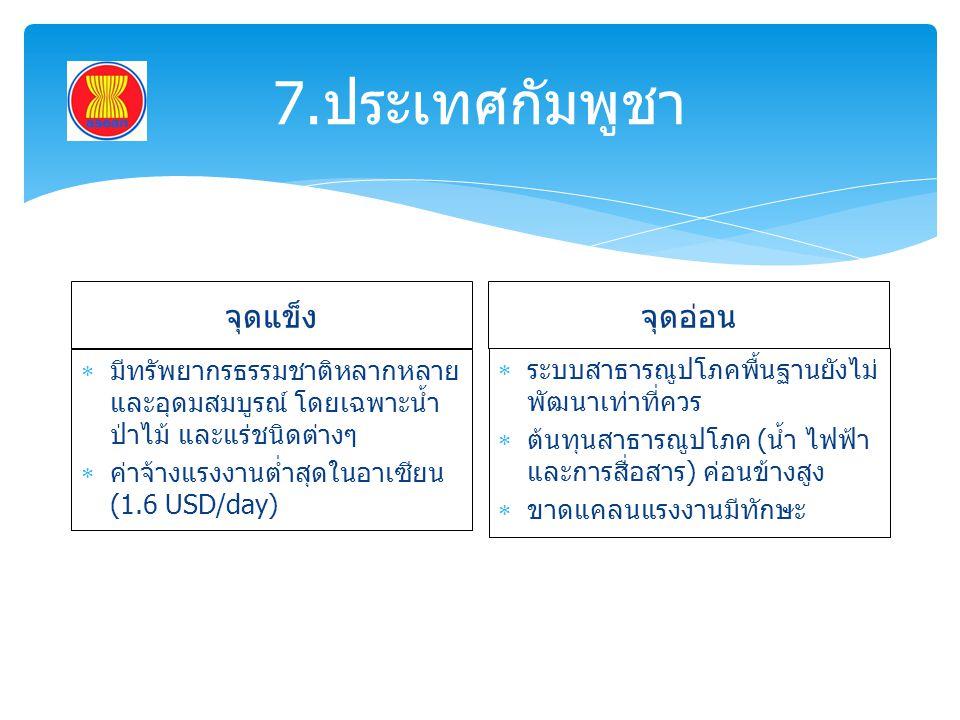 7.ประเทศกัมพูชา จุดแข็ง จุดอ่อน