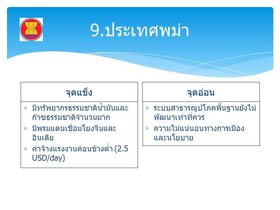 9.ประเทศพม่า จุดแข็ง จุดอ่อน