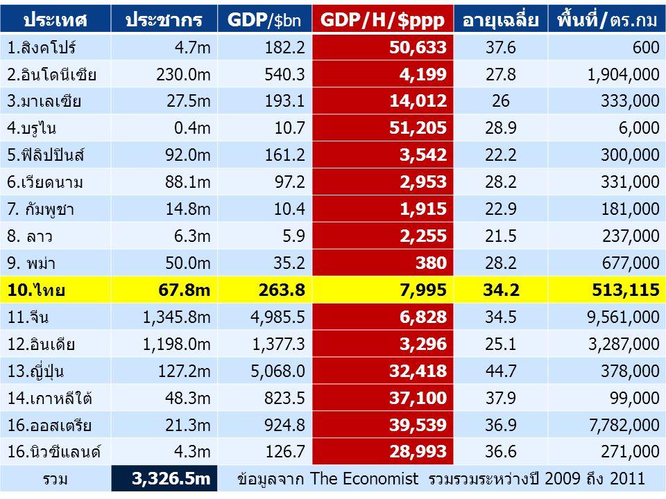 ข้อมูลจาก The Economist รวมรวมระหว่างปี 2009 ถึง 2011
