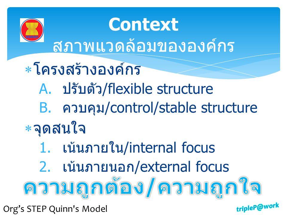Context สภาพแวดล้อมขององค์กร