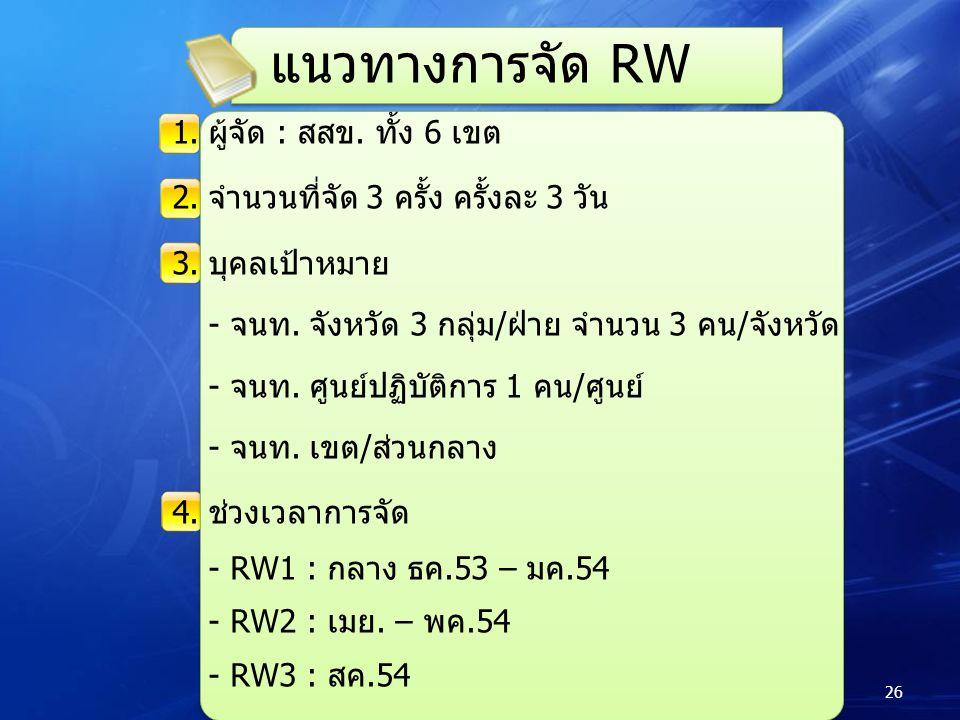 แนวทางการจัด RW 1. ผู้จัด : สสข. ทั้ง 6 เขต
