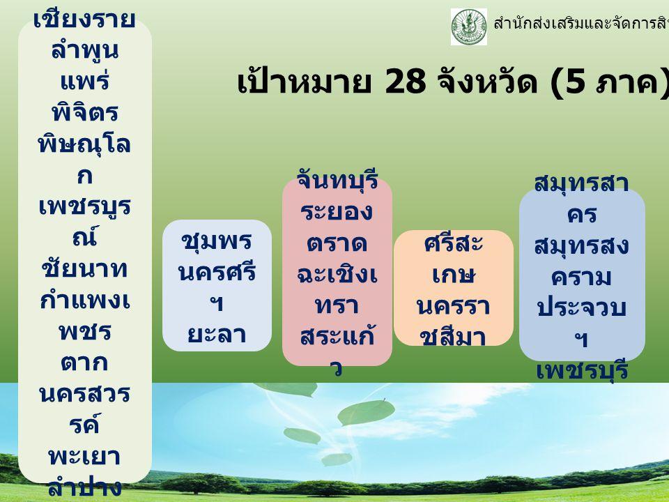 เป้าหมาย 28 จังหวัด (5 ภาค)