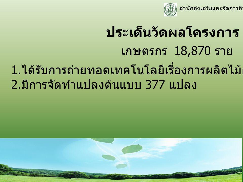ประเด็นวัดผลโครงการ เกษตรกร 18,870 ราย