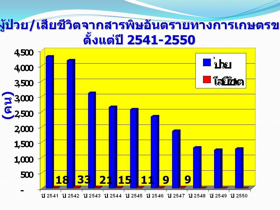 จำนวนผู้ป่วย/เสียชีวิตจากสารพิษอันตรายทางการเกษตรของไทย