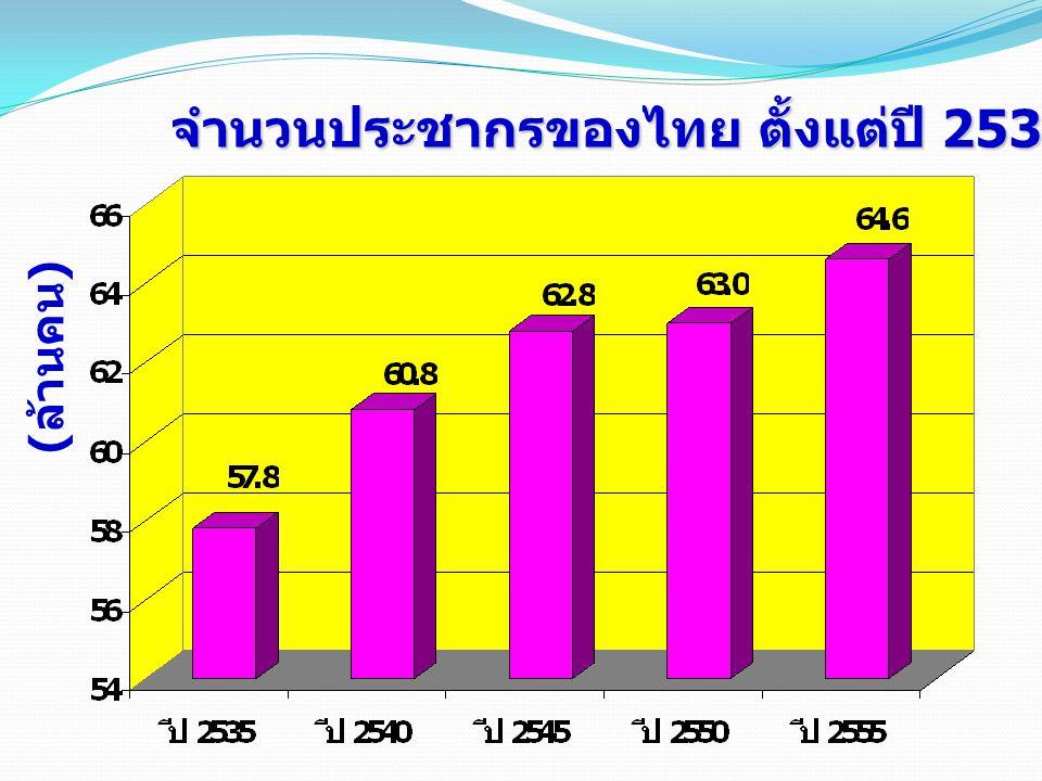 จำนวนประชากรของไทย ตั้งแต่ปี 2535-2555