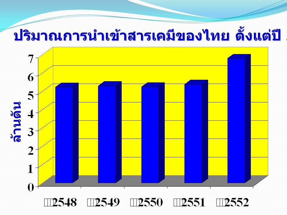 ปริมาณการนำเข้าสารเคมีของไทย ตั้งแต่ปี 2548-2552