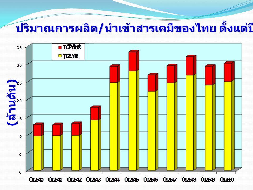 ปริมาณการผลิต/นำเข้าสารเคมีของไทย ตั้งแต่ปี 2540-2550