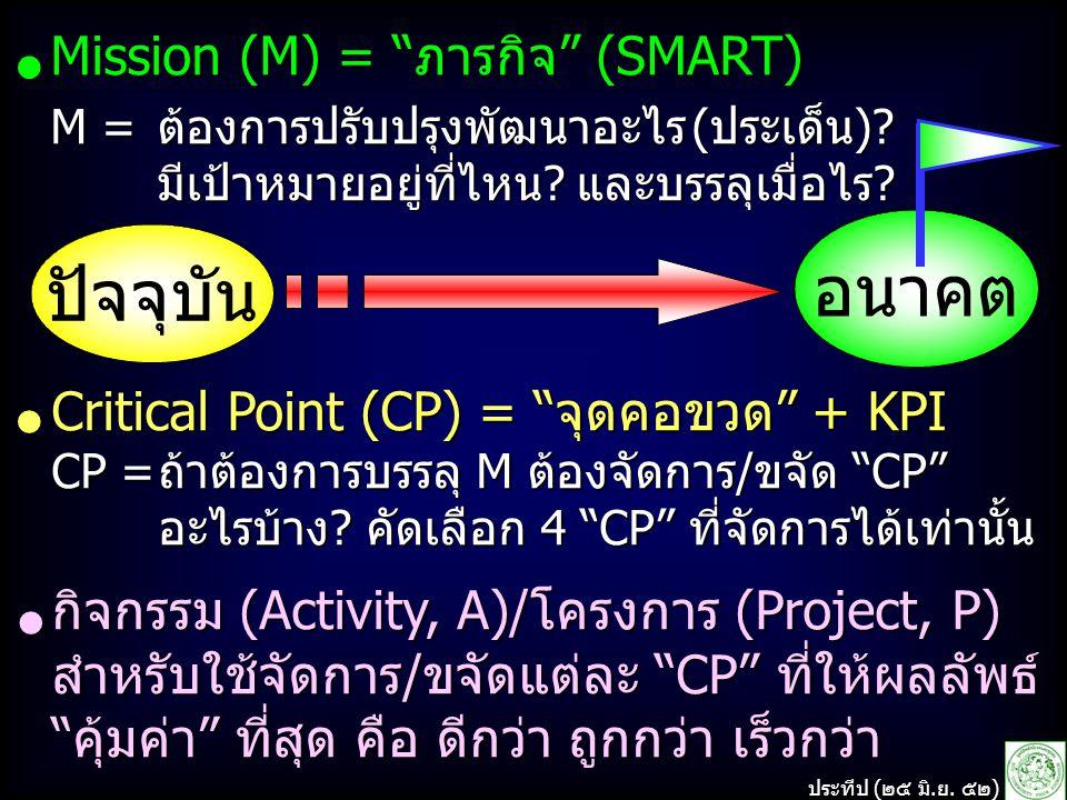 อนาคต ปัจจุบัน Mission (M) = ภารกิจ (SMART) ●