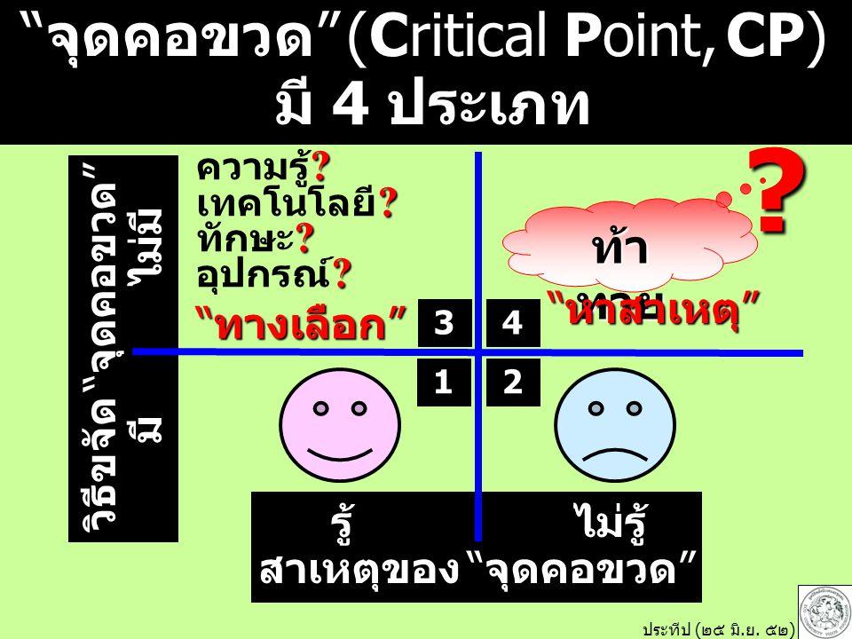 จุดคอขวด (Critical Point, CP) มี 4 ประเภท