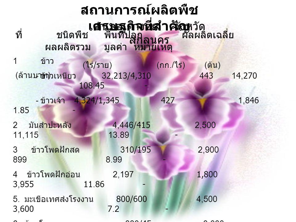 สถานการณ์ผลิตพืชเศรษฐกิจที่สำคัญ