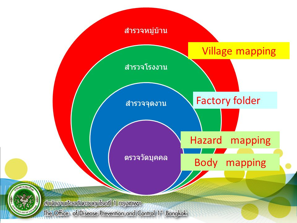 Village mapping Factory folder Hazard mapping Body mapping