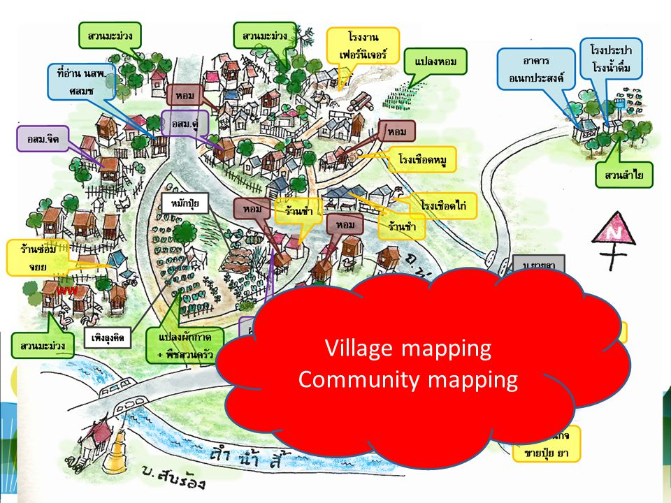 Village mapping Community mapping